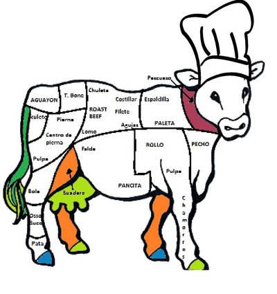 Corte de Carne México
