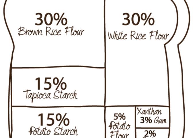 Gluten free all-purpose flour blend